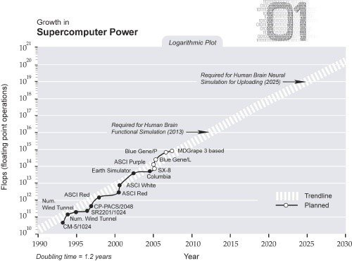Graph showing the upwards trend in processing power for Iot over years
